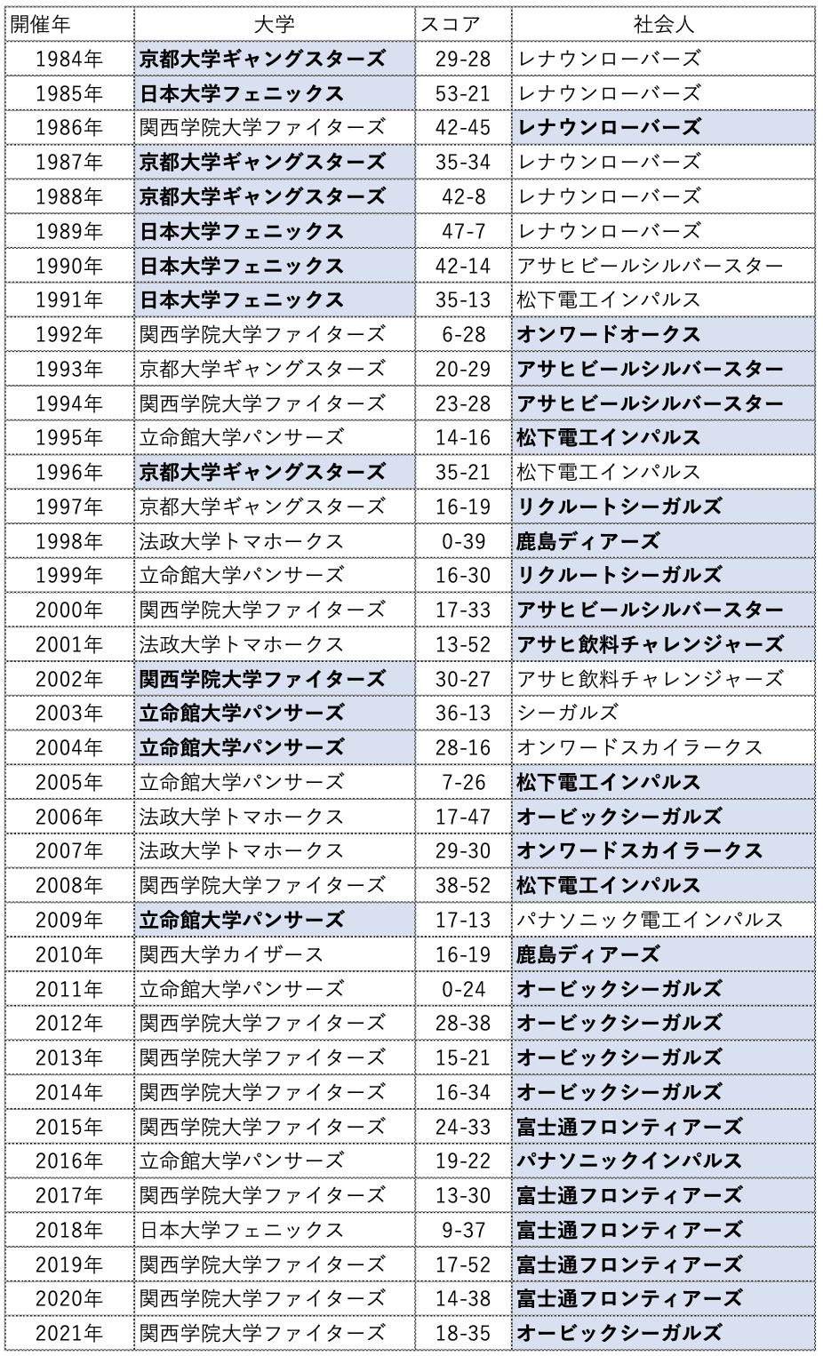 日本選手権となって以降のライスボウル対戦成績