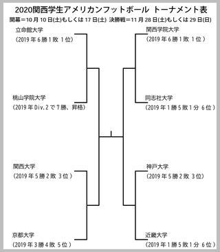 【アメフト】関西学生、今秋はトーナメントに 1回戦組み合わせも決定 決勝は有観客開催か