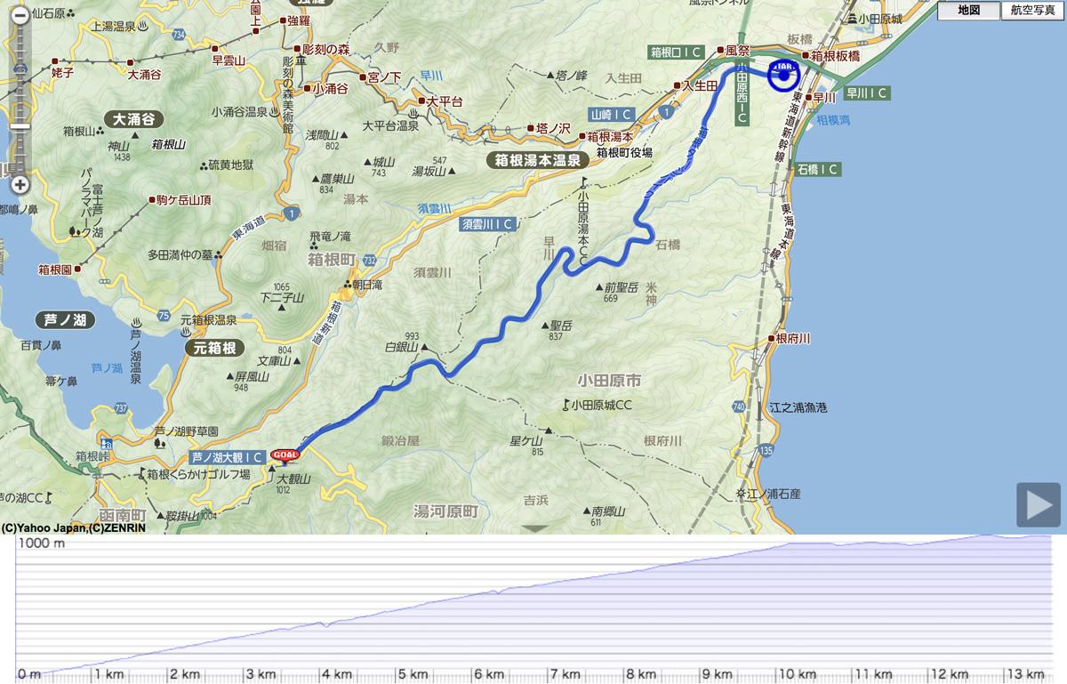 箱根駅伝のコースとは異なるが、箱根の山の登りと下りを満喫できるコース設定になっている(大会事務局提供)